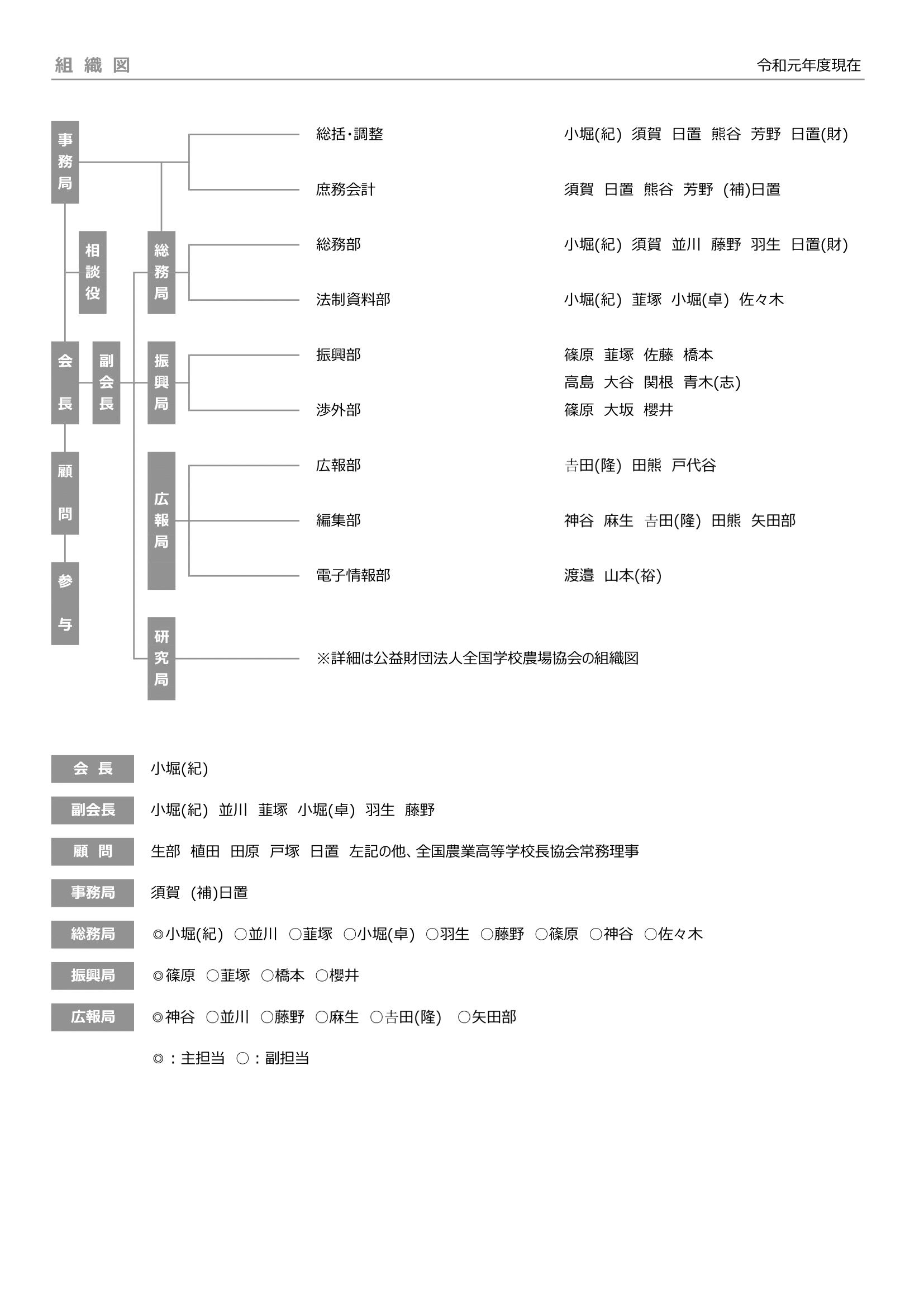 令和元年度組織図